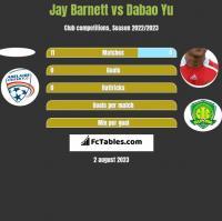 Jay Barnett vs Dabao Yu h2h player stats