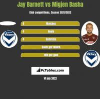 Jay Barnett vs Migjen Basha h2h player stats