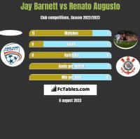 Jay Barnett vs Renato Augusto h2h player stats