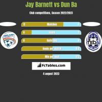 Jay Barnett vs Dun Ba h2h player stats