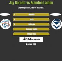 Jay Barnett vs Brandon Lauton h2h player stats