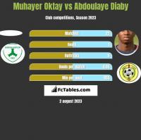 Muhayer Oktay vs Abdoulaye Diaby h2h player stats