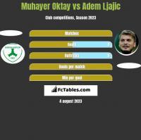 Muhayer Oktay vs Adem Ljajic h2h player stats