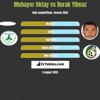 Muhayer Oktay vs Burak Yilmaz h2h player stats