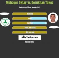 Muhayer Oktay vs Dorukhan Tokoz h2h player stats