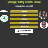 Muhayer Oktay vs Hadi Sacko h2h player stats