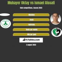 Muhayer Oktay vs Ismael Aissati h2h player stats