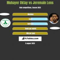 Muhayer Oktay vs Jeremain Lens h2h player stats