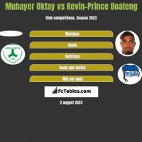 Muhayer Oktay vs Kevin-Prince Boateng h2h player stats