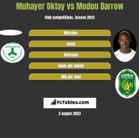 Muhayer Oktay vs Modou Barrow h2h player stats