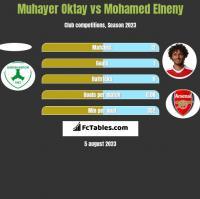 Muhayer Oktay vs Mohamed Elneny h2h player stats