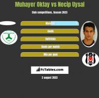 Muhayer Oktay vs Necip Uysal h2h player stats