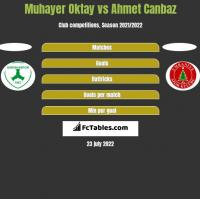 Muhayer Oktay vs Ahmet Canbaz h2h player stats