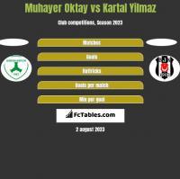 Muhayer Oktay vs Kartal Yilmaz h2h player stats