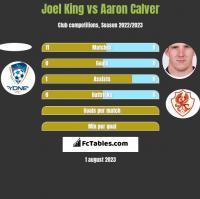 Joel King vs Aaron Calver h2h player stats