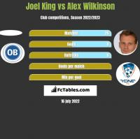 Joel King vs Alex Wilkinson h2h player stats