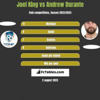 Joel King vs Andrew Durante h2h player stats
