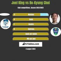 Joel King vs Bo-Kyung Choi h2h player stats