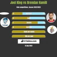 Joel King vs Brendan Hamill h2h player stats