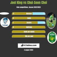 Joel King vs Chul-Soon Choi h2h player stats