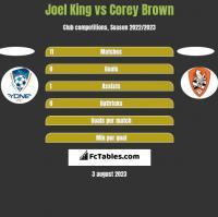 Joel King vs Corey Brown h2h player stats