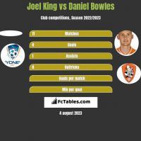 Joel King vs Daniel Bowles h2h player stats