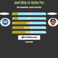 Joel King vs Dylan Fox h2h player stats