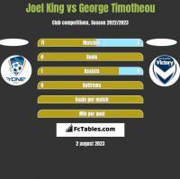 Joel King vs George Timotheou h2h player stats