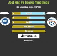 Joel King vs George Timotheou h2h player stats