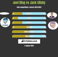 Joel King vs Jack Clisby h2h player stats
