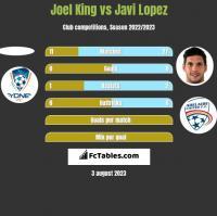 Joel King vs Javi Lopez h2h player stats