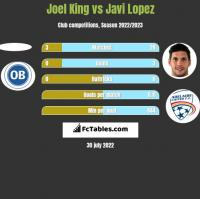 Joel King vs Javi Lopez h2h player stats