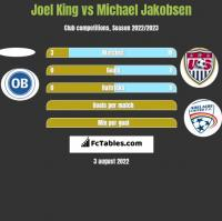Joel King vs Michael Jakobsen h2h player stats