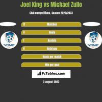 Joel King vs Michael Zullo h2h player stats