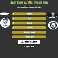 Joel King vs Min-Hyeok Kim h2h player stats
