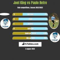Joel King vs Paulo Retre h2h player stats