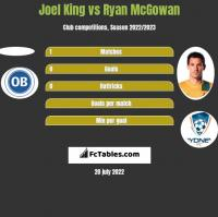 Joel King vs Ryan McGowan h2h player stats