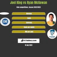 Joel King vs Ryan McGowan h2h player stats