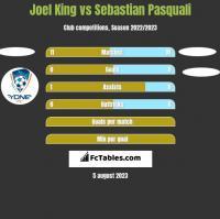Joel King vs Sebastian Pasquali h2h player stats