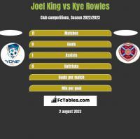 Joel King vs Kye Rowles h2h player stats