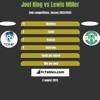 Joel King vs Lewis Miller h2h player stats