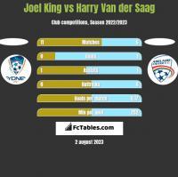 Joel King vs Harry Van der Saag h2h player stats