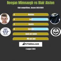 Reegan Mimnaugh vs Blair Alston h2h player stats