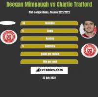 Reegan Mimnaugh vs Charlie Trafford h2h player stats