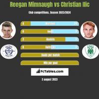 Reegan Mimnaugh vs Christian Ilic h2h player stats