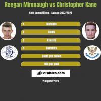 Reegan Mimnaugh vs Christopher Kane h2h player stats