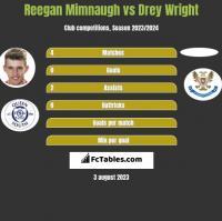 Reegan Mimnaugh vs Drey Wright h2h player stats