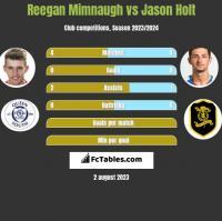 Reegan Mimnaugh vs Jason Holt h2h player stats