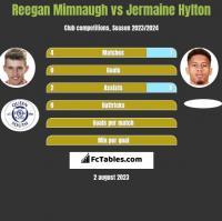 Reegan Mimnaugh vs Jermaine Hylton h2h player stats