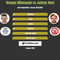 Reegan Mimnaugh vs Johnny Hunt h2h player stats